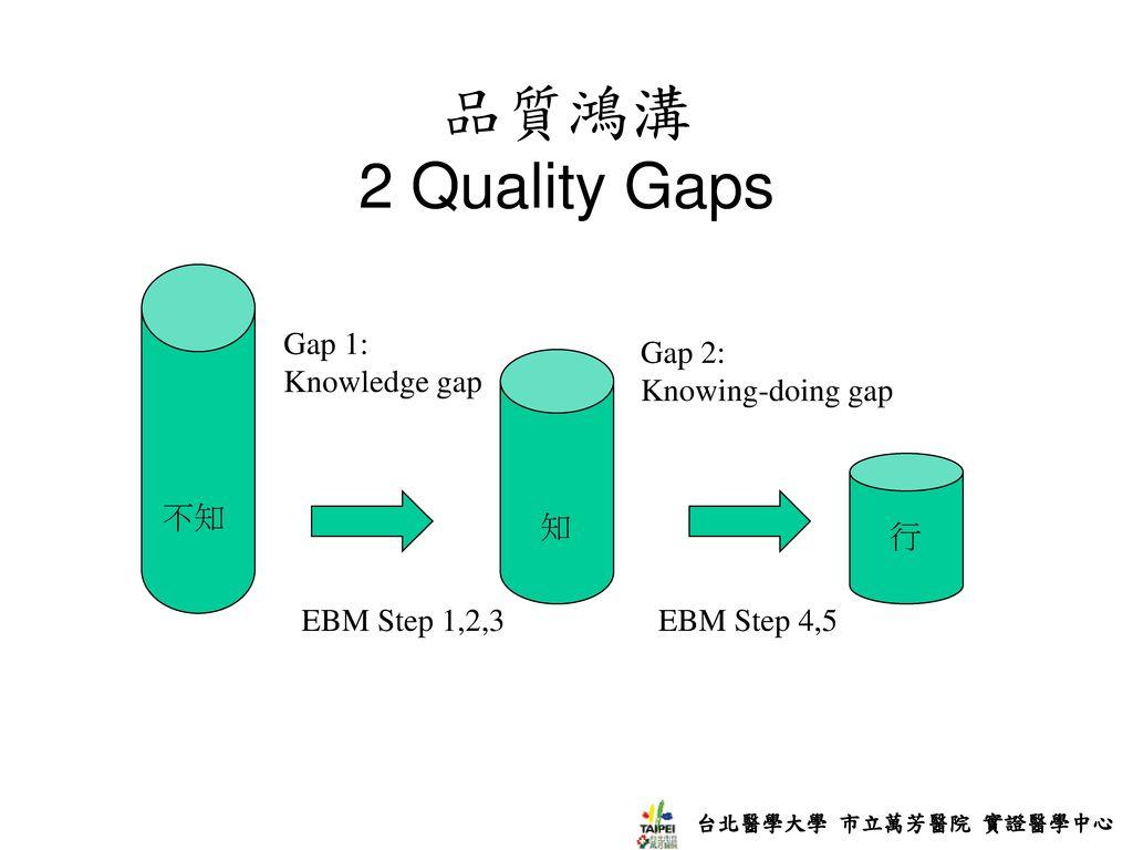 品質鴻溝 2 Quality Gaps 不知 知 行 EBM Step 1,2,3 EBM Step 4,5 Gap 2: