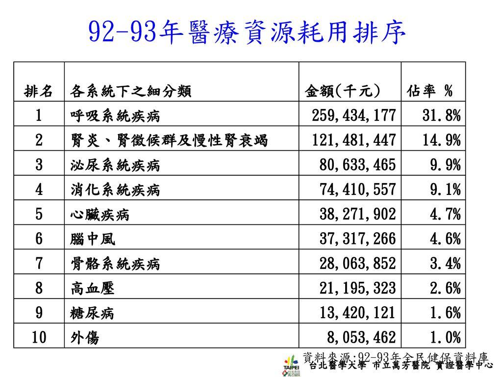 92-93年醫療資源耗用排序 排名 各系統下之細分類 金額(千元) 佔率 % 1 呼吸系統疾病 259,434,177 31.8% 2