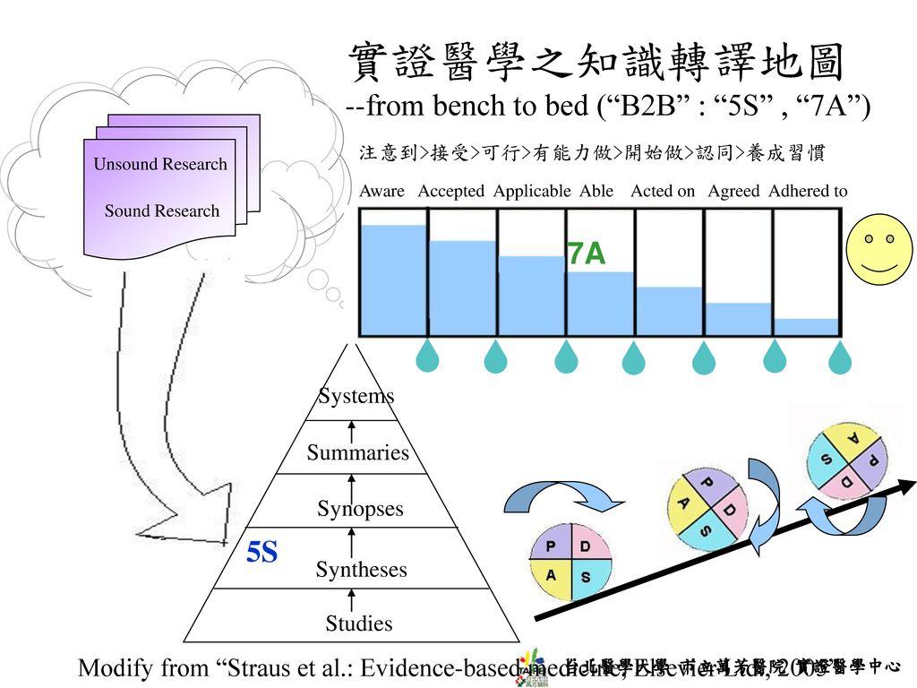 實證醫學之知識轉譯地圖 --from bench to bed ( B2B : 5S , 7A ) 7A 5S