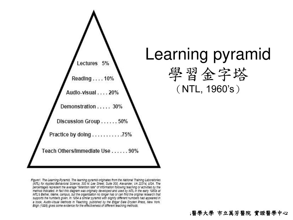 Learning pyramid 學習金字塔 (NTL, 1960's)