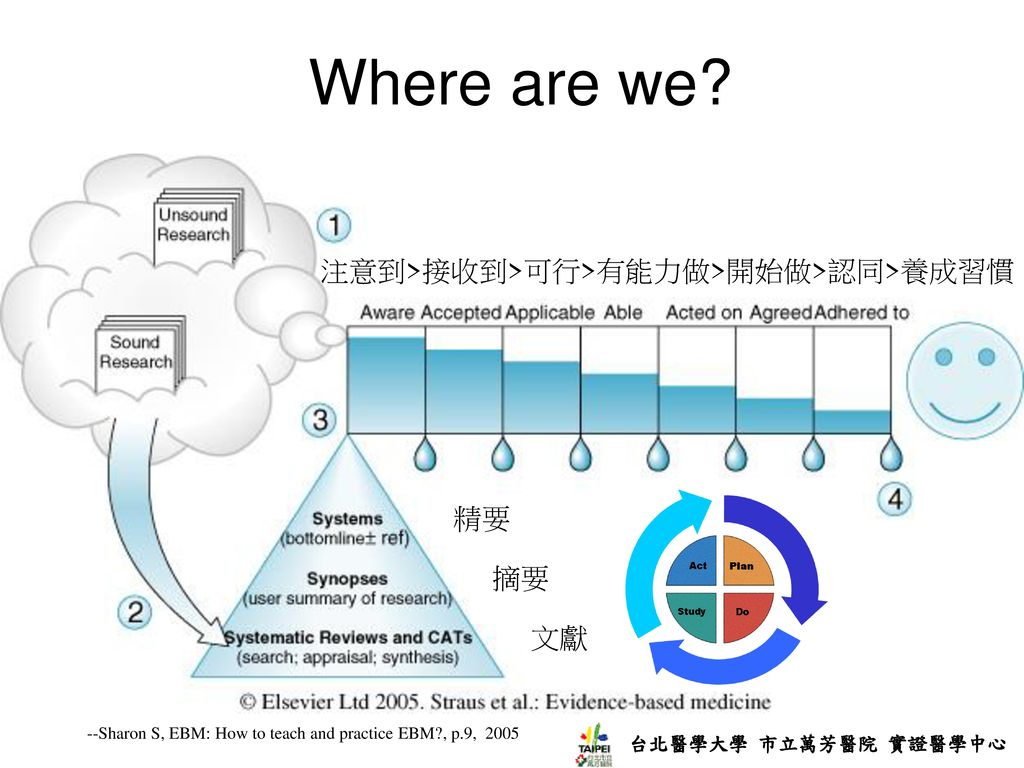 Where are we 注意到>接收到>可行>有能力做>開始做>認同>養成習慣 精要 摘要 文獻