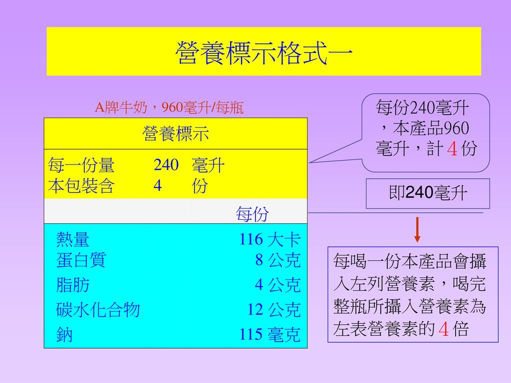 營養標示格式一 每份240毫升,本產品960毫升,計4份 即240毫升