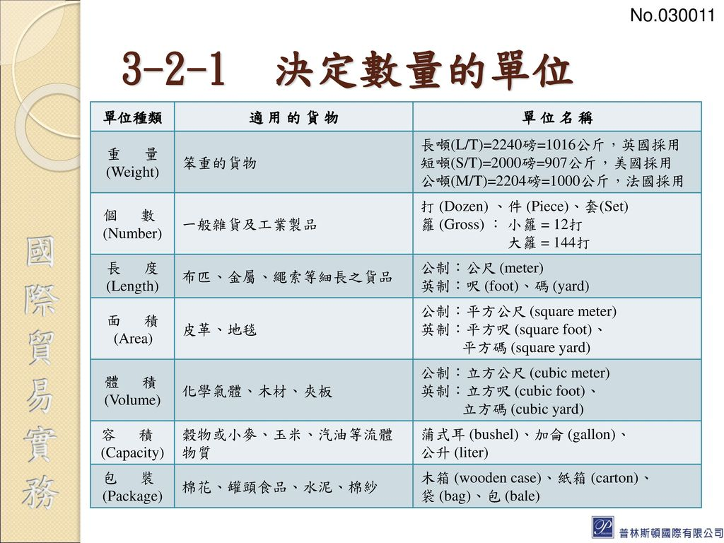 3-2-1 決定數量的單位 No.030011 單位種類 適 用 的 貨 物 單 位 名 稱 重 量 (Weight) 笨重的貨物