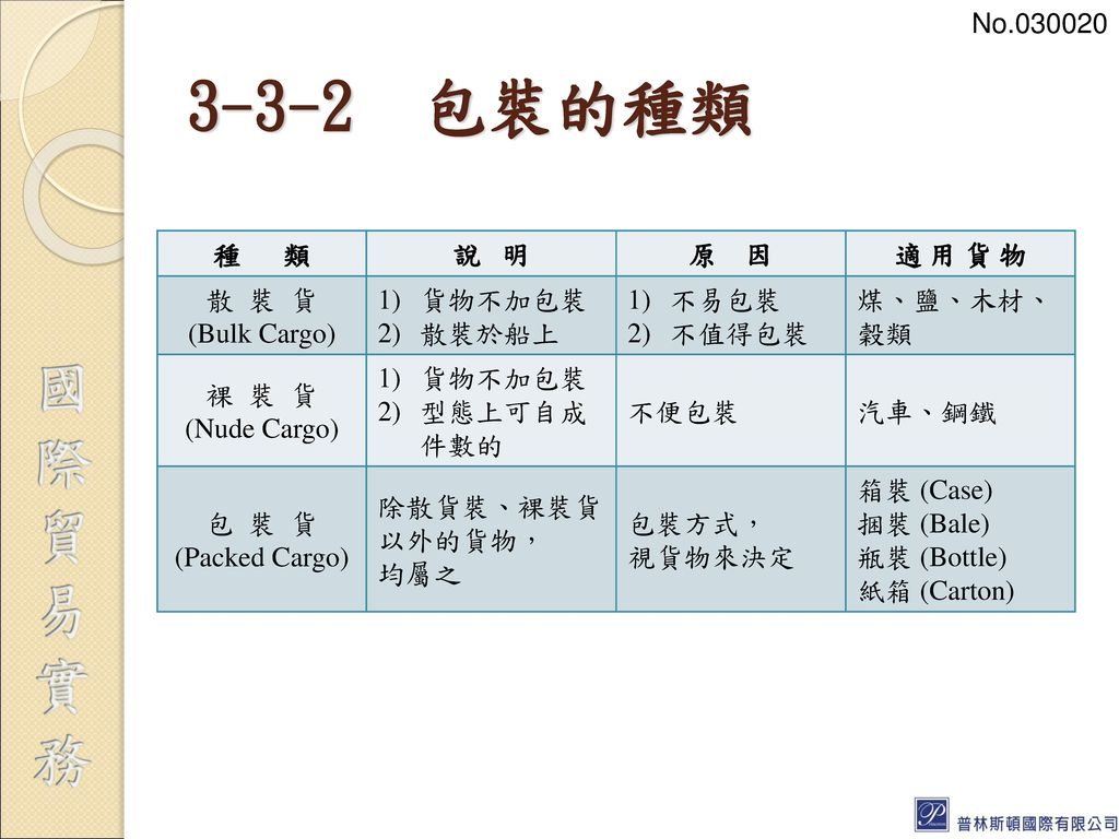 3-3-2 包裝的種類 No.030020 種 類 說 明 原 因 適 用 貨 物 散 裝 貨 (Bulk Cargo) 貨物不加包裝