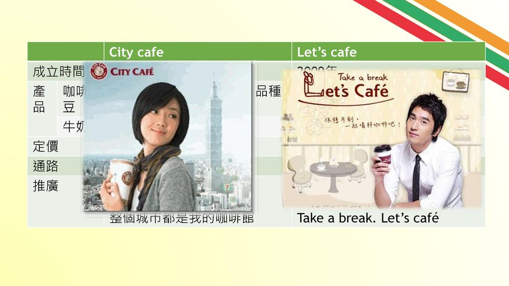 City cafe Let's cafe. 成立時間. 2004年. 2009年. 產品. 咖啡豆. 熱豆為薇薇特南哥的混豆品種。 冰豆為安地斯的豆種。 與國內最大咖啡供應商金車合作,為阿拉比卡豆。