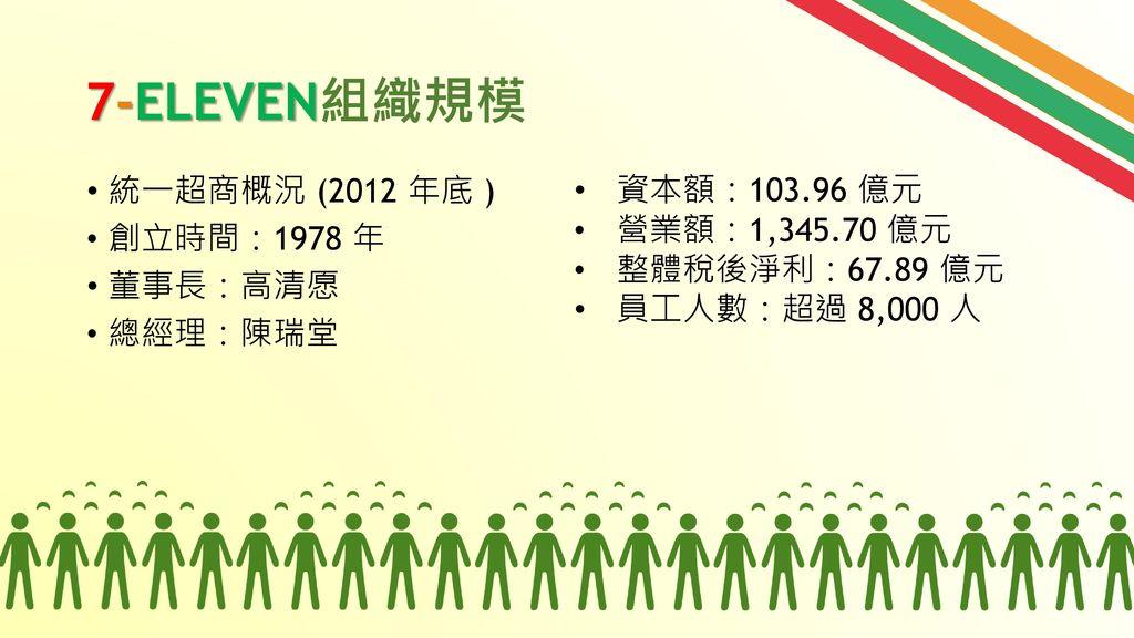 7-ELEVEN組織規模 資本額:103.96 億元 統一超商概況 (2012 年底 ) 營業額:1,345.70 億元
