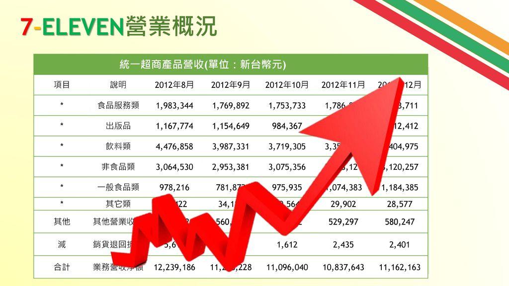 7-ELEVEN營業概況 逐年上升! 統一超商產品營收(單位:新台幣元) 項目 說明 2012年8月 2012年9月 2012年10月