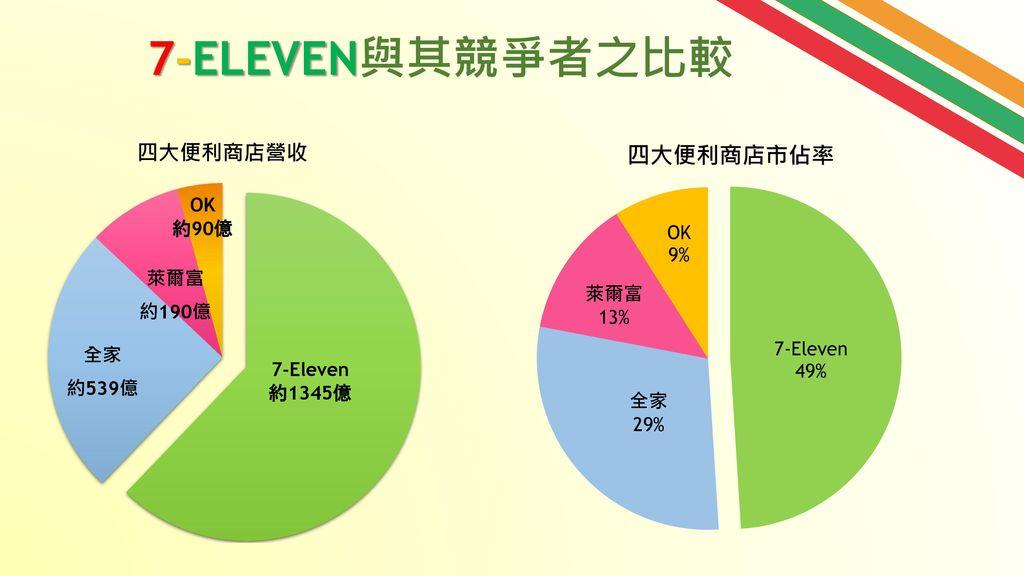7-ELEVEN與其競爭者之比較