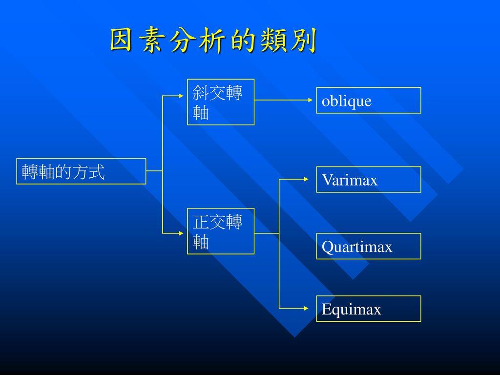因素分析的類別 斜交轉軸 oblique 轉軸的方式 Varimax 正交轉軸 Quartimax Equimax