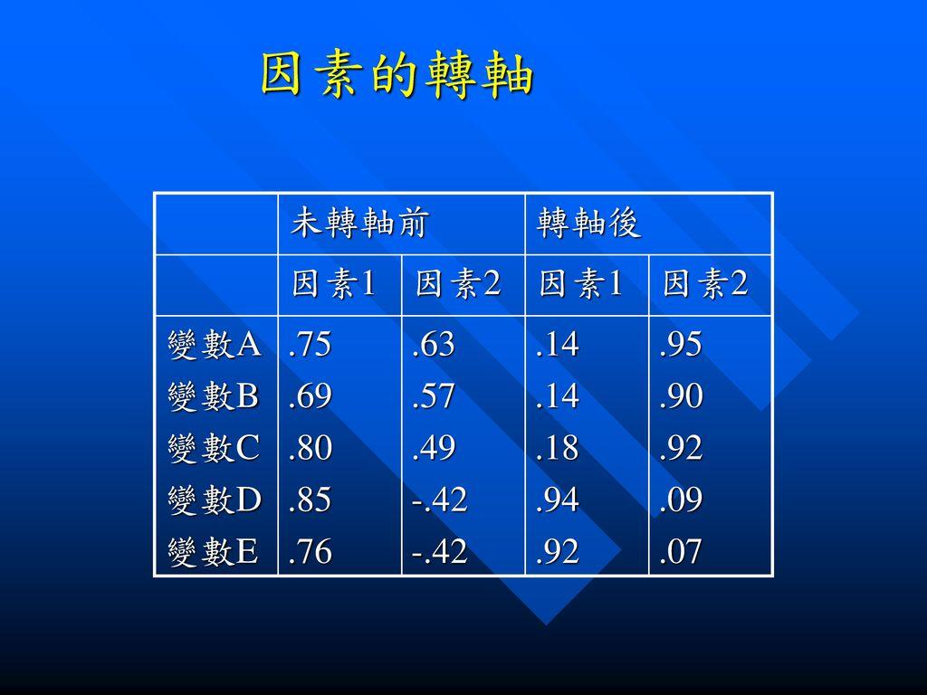 因素的轉軸 未轉軸前 轉軸後 因素1 因素2 變數A 變數B 變數C 變數D 變數E .75 .69 .80 .85 .76 .63 .57
