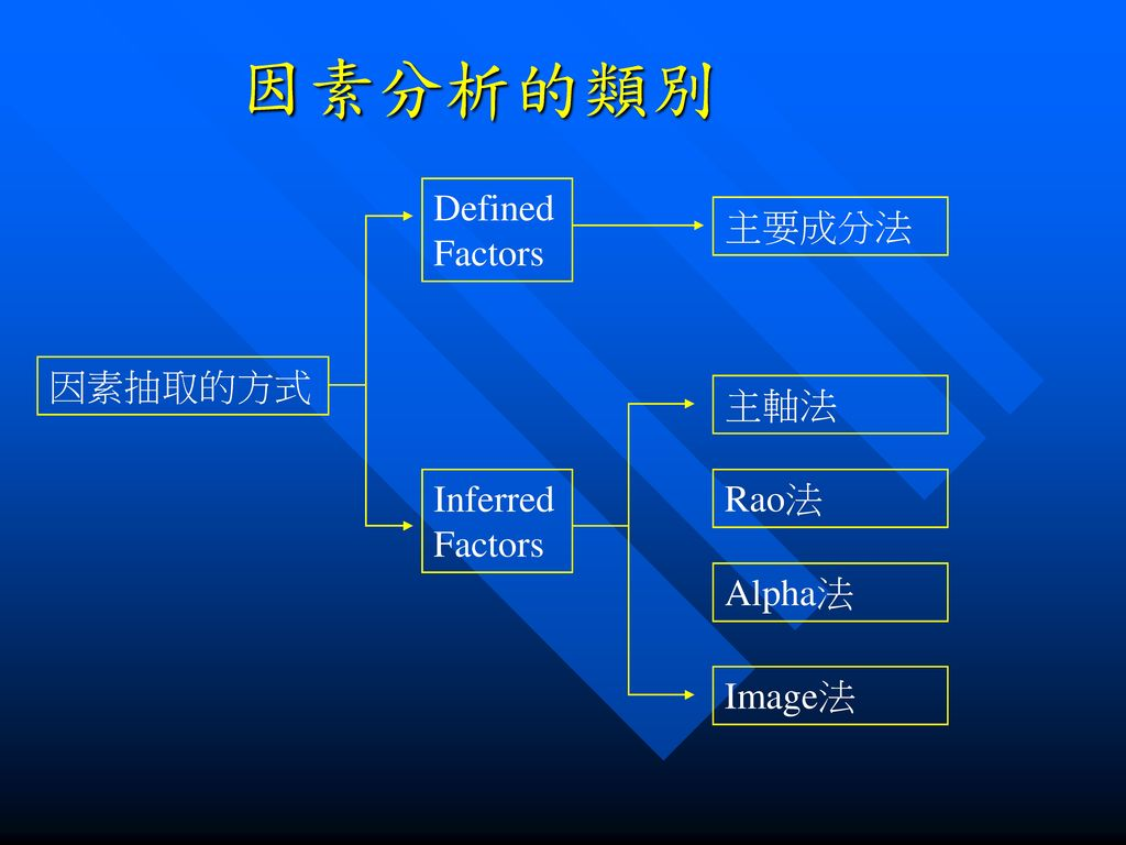 因素分析的類別 Defined Factors 主要成分法 因素抽取的方式 主軸法 Inferred Factors Rao法 Alpha法