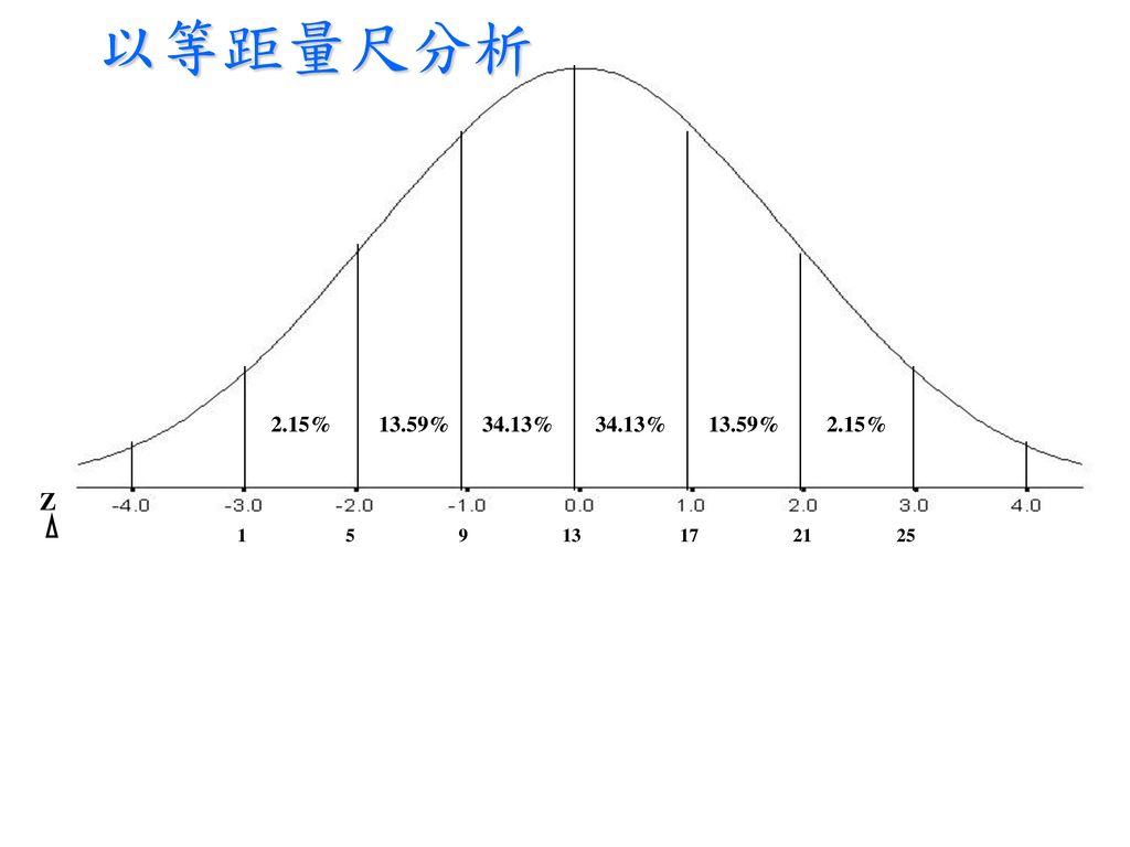 以等距量尺分析 2.15% 13.59% 34.13% 34.13% 13.59% 2.15% Z. z.