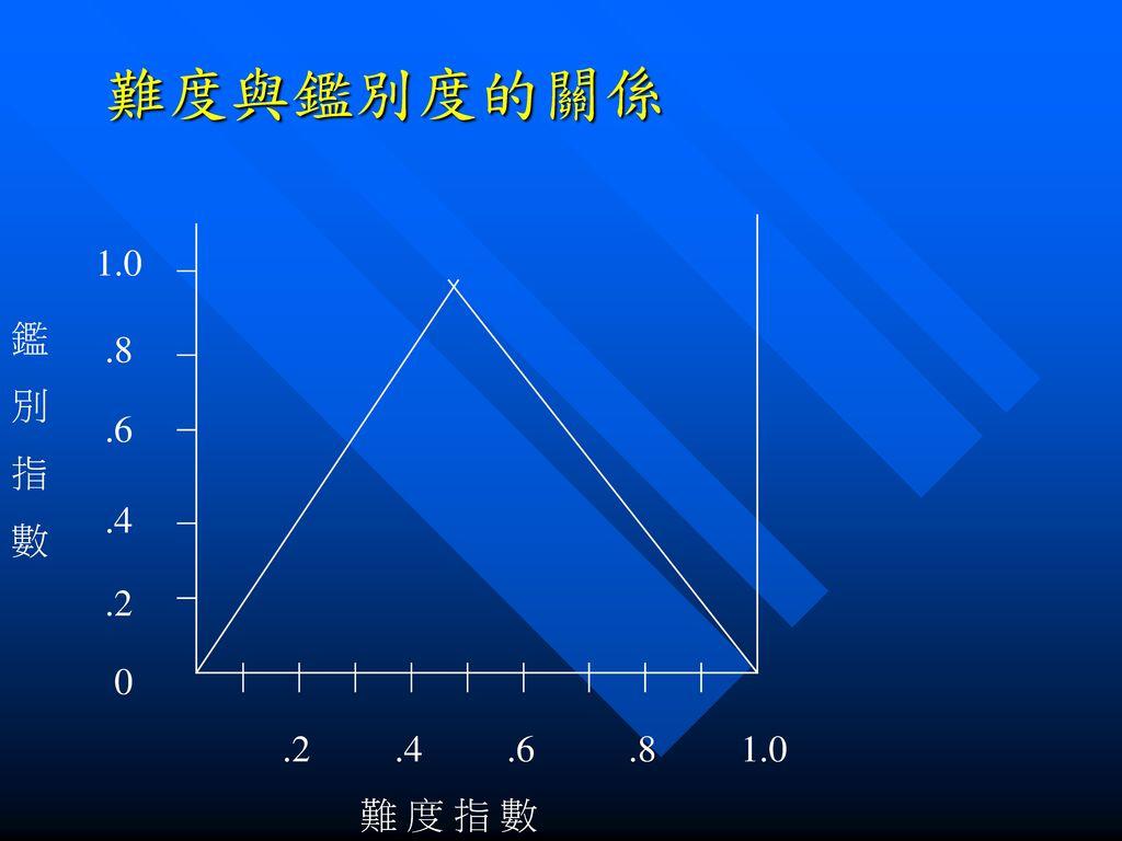 難度與鑑別度的關係 1.0 .8 .6 .4 .2 鑑 別 指 數 .2 .4 .6 .8 1.0 難 度 指 數