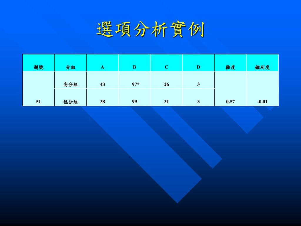 選項分析實例 題號 分組 A B C D 難度 鑑別度 51 高分組 43 97* 26 3 0.57 -0.01 低分組 38 99 31
