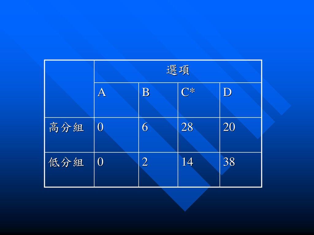 選項 A B C* D 高分組 6 28 20 低分組 2 14 38