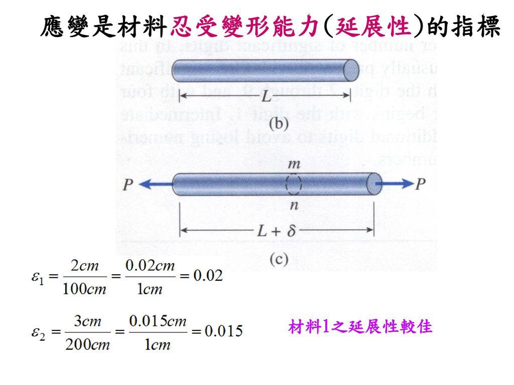 應變是材料忍受變形能力(延展性)的指標 材料1之延展性較佳