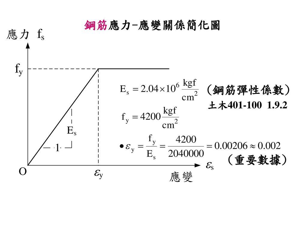 鋼筋應力-應變關係簡化圖 (鋼筋彈性係數) 土木401-100 1.9.2 (重要數據)