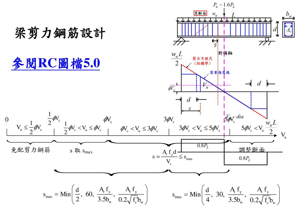 梁剪力鋼筋設計 參閱RC圖檔5.0