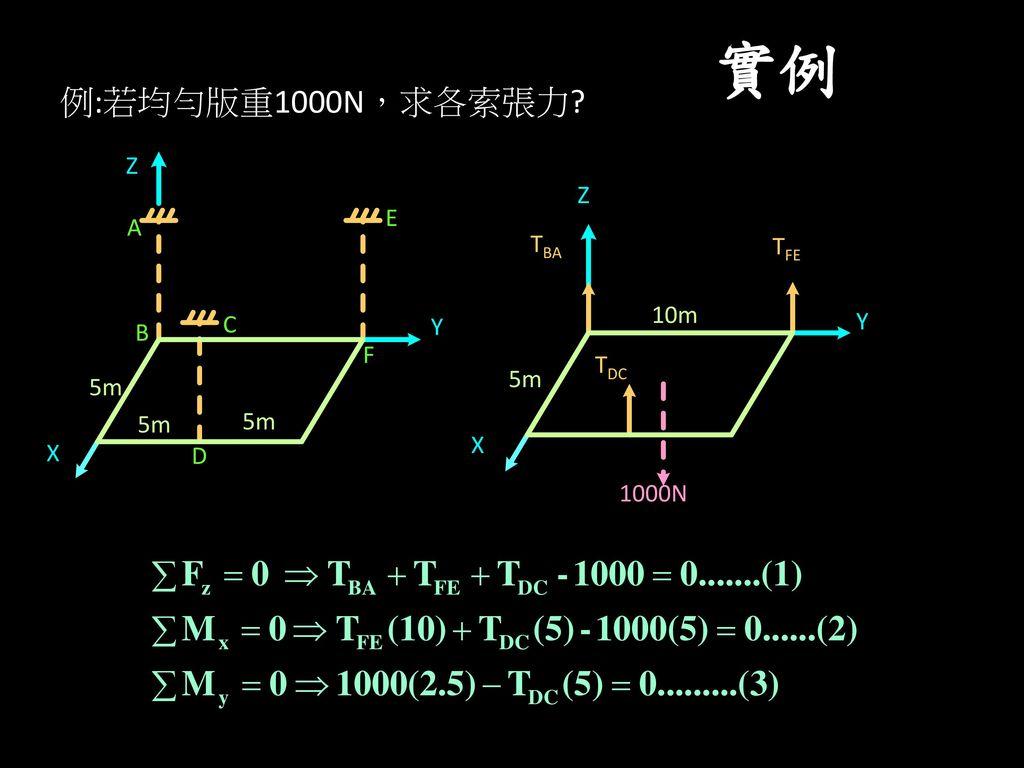實例 例:若均勻版重1000N,求各索張力 Z Z E A TBA TFE 10m C Y Y B F TDC 5m 5m 5m 5m X