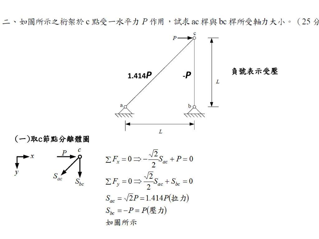 負號表示受壓 1.414P -P (一)取c節點分離體圖