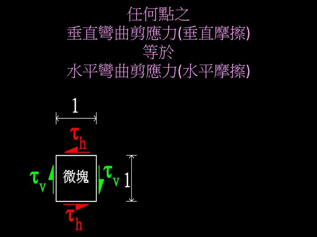 任何點之 垂直彎曲剪應力(垂直摩擦) 等於 水平彎曲剪應力(水平摩擦)