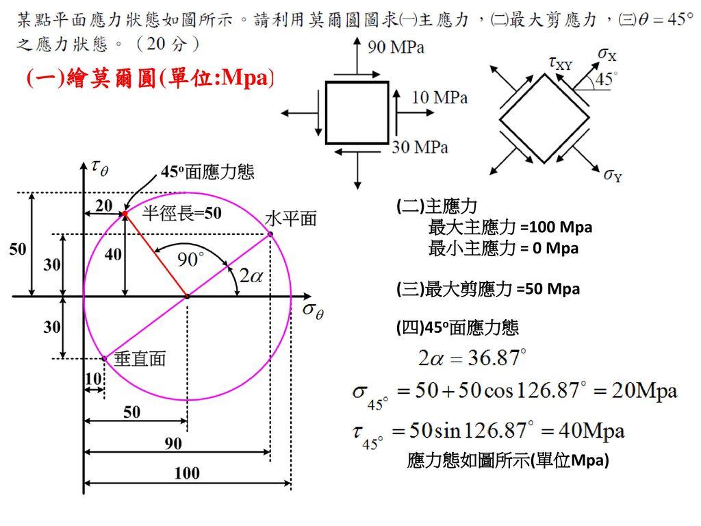 (一)繪莫爾圓(單位:Mpa) (二)主應力 最大主應力 =100 Mpa 最小主應力 = 0 Mpa (三)最大剪應力 =50 Mpa