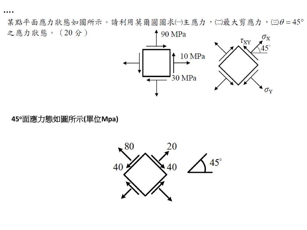 …. 45o面應力態如圖所示(單位Mpa)