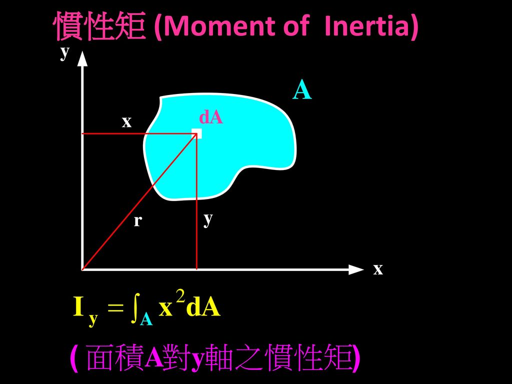 慣性矩 (Moment of Inertia)