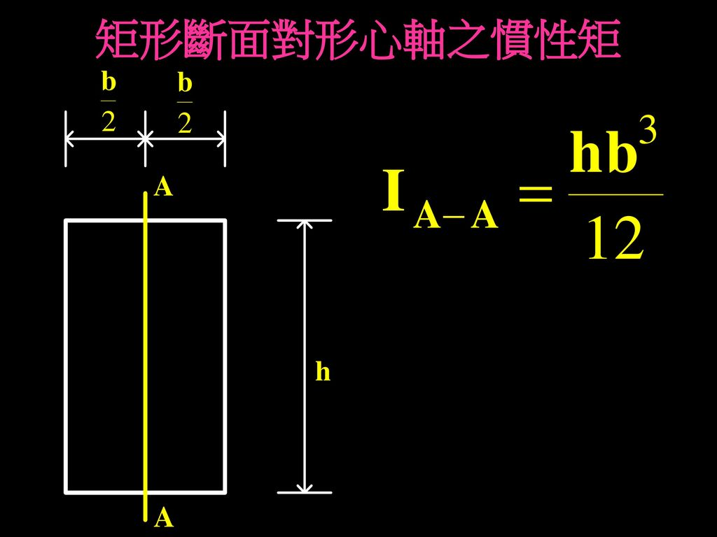 矩形斷面對形心軸之慣性矩