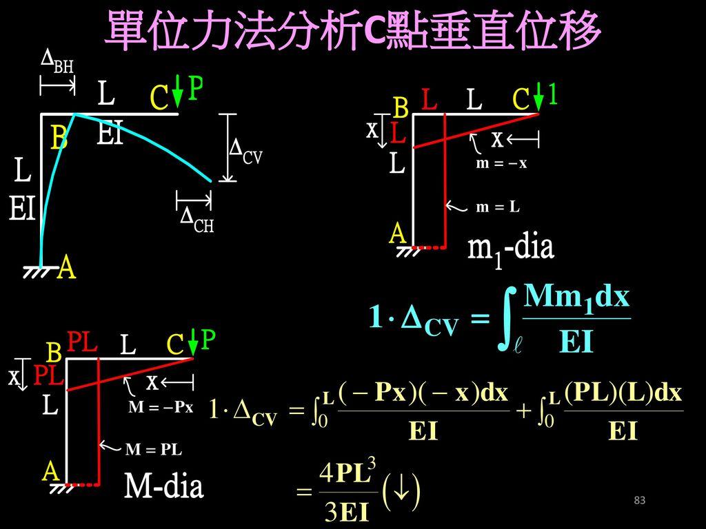 單位力法分析C點垂直位移
