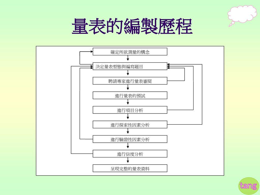 量表的編製歷程 確定所欲測量的構念 決定量表型態與編寫題目 聘請專家進行量表審閱 進行量表的預試 進行項目分析 進行探索性因素分析