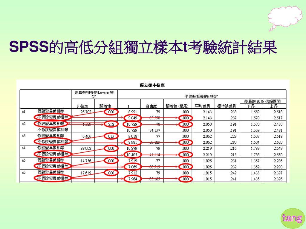 SPSS的高低分組獨立樣本t考驗統計結果