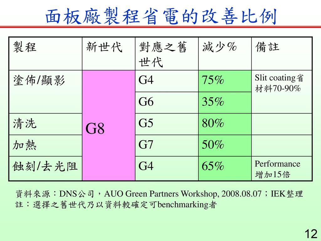 面板廠製程省電的改善比例 G8 製程 新世代 對應之舊世代 減少% 備註 塗佈/顯影 G4 75% G6 35% 清洗 G5 80% 加熱