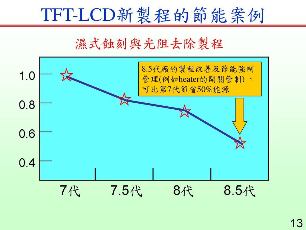 TFT-LCD新製程的節能案例 濕式蝕刻與光阻去除製程 ☆ ☆ ☆ ☆ 7代 7.5代 8代 8.5代 1.0 0.8 0.6 0.4