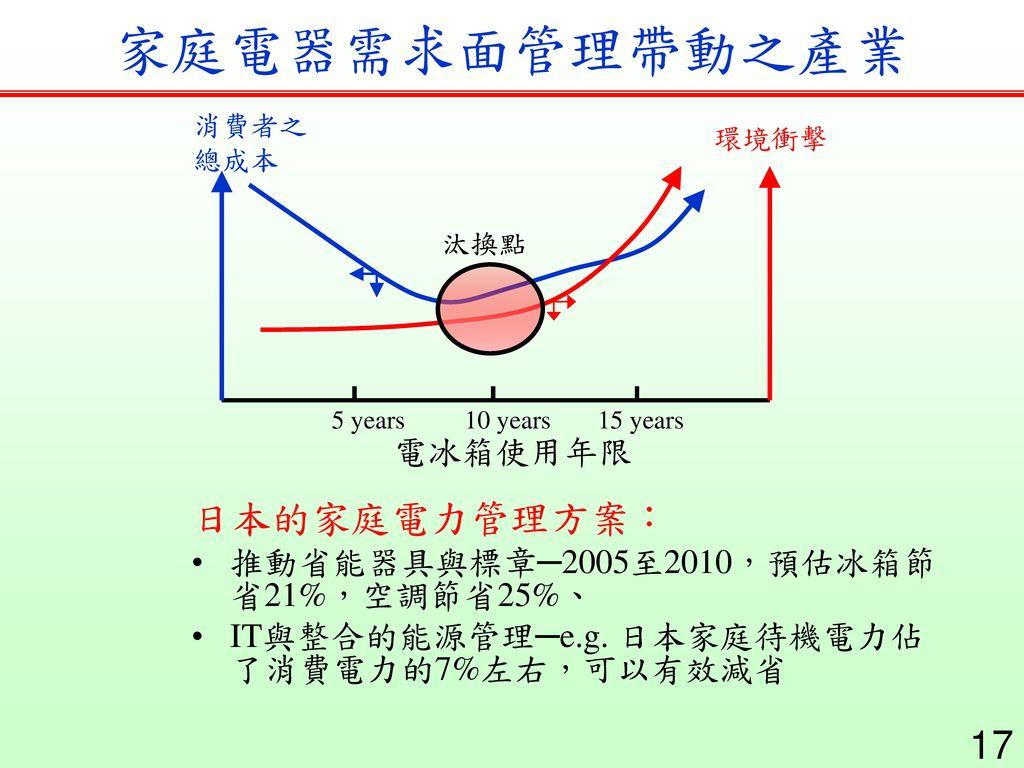 家庭電器需求面管理帶動之產業 日本的家庭電力管理方案: 電冰箱使用年限
