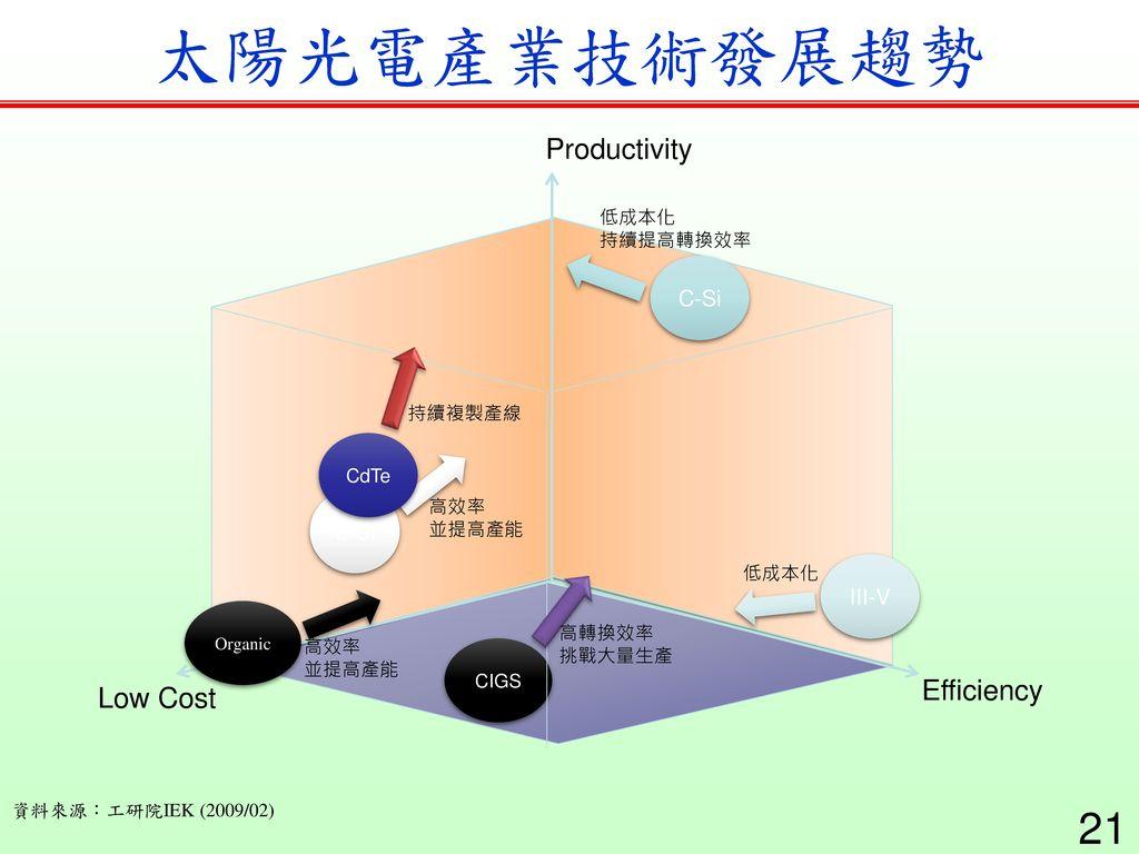 太陽光電產業技術發展趨勢 Productivity Efficiency Low Cost C-Si a-Si III-V 低成本化