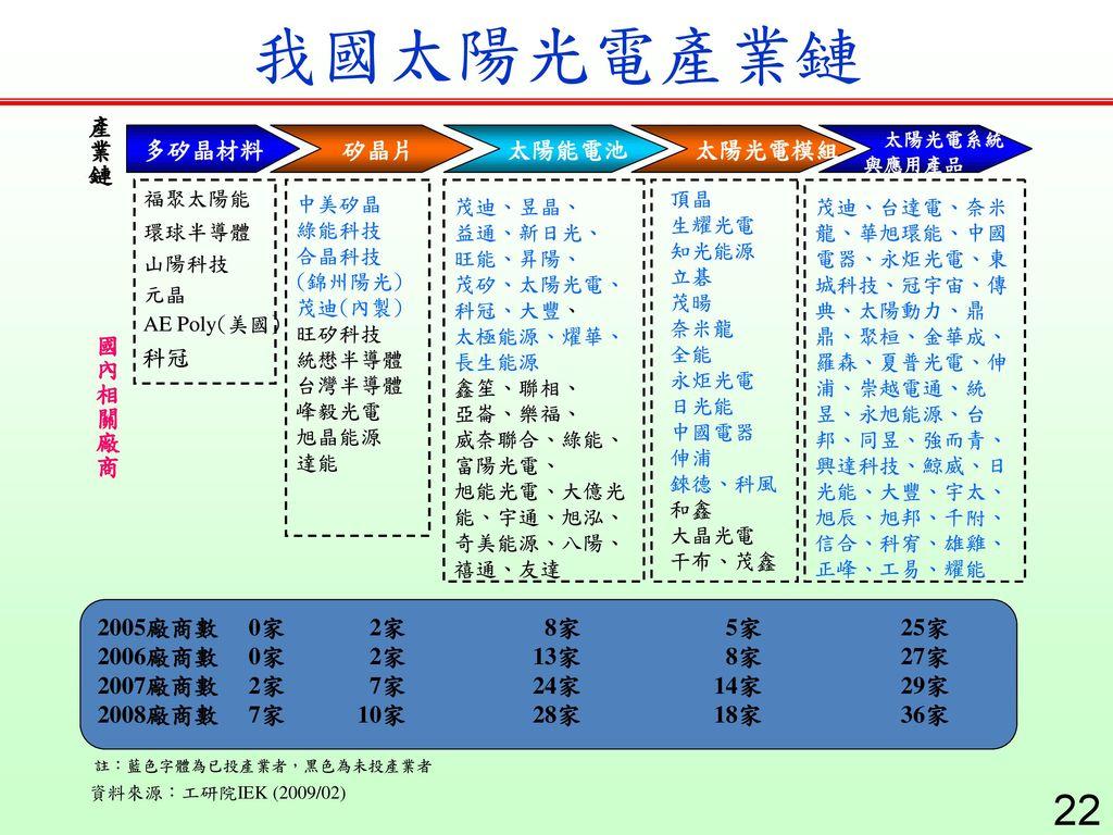 我國太陽光電產業鏈 資料來源:工研院IEK (2009/02)