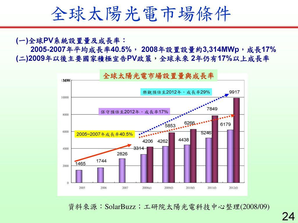 全球太陽光電市場條件 (一)全球PV系統設置量及成長率: