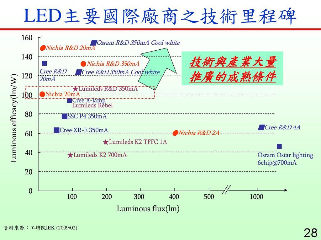 LED主要國際廠商之技術里程碑 技術與產業大量推廣的成熟條件 資料來源:工研院IEK (2009/02)