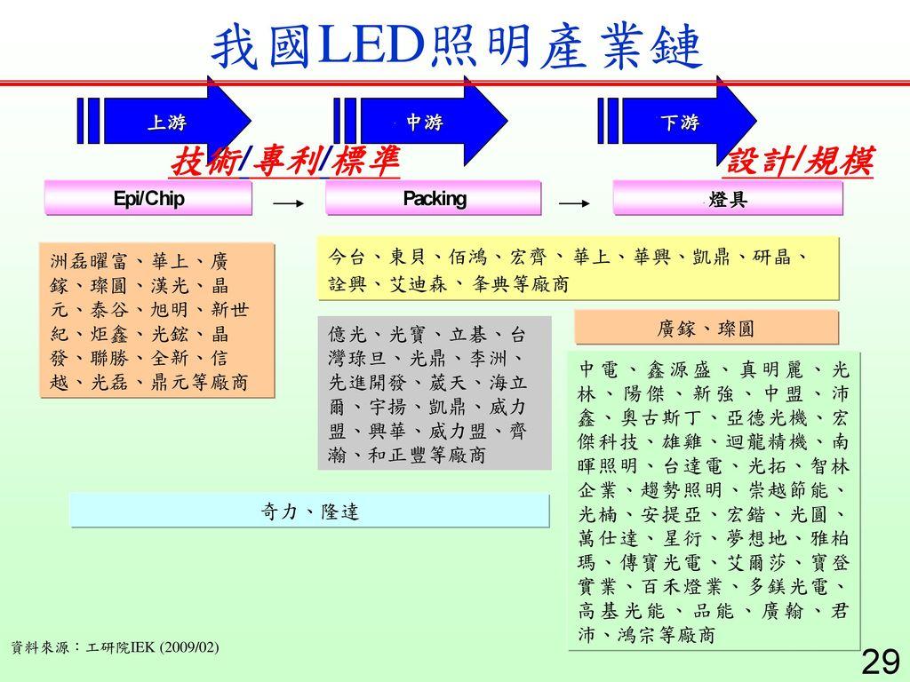 我國LED照明產業鏈 技術/專利/標準 設計/規模 資料來源:工研院IEK (2009/02)