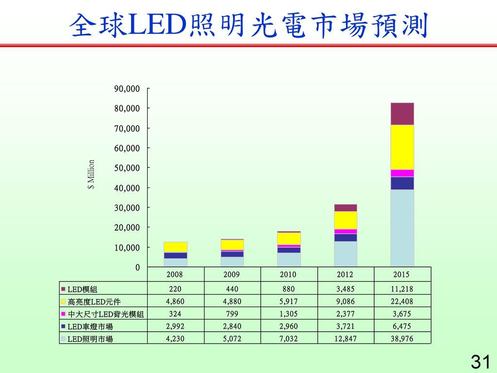 全球LED照明光電市場預測