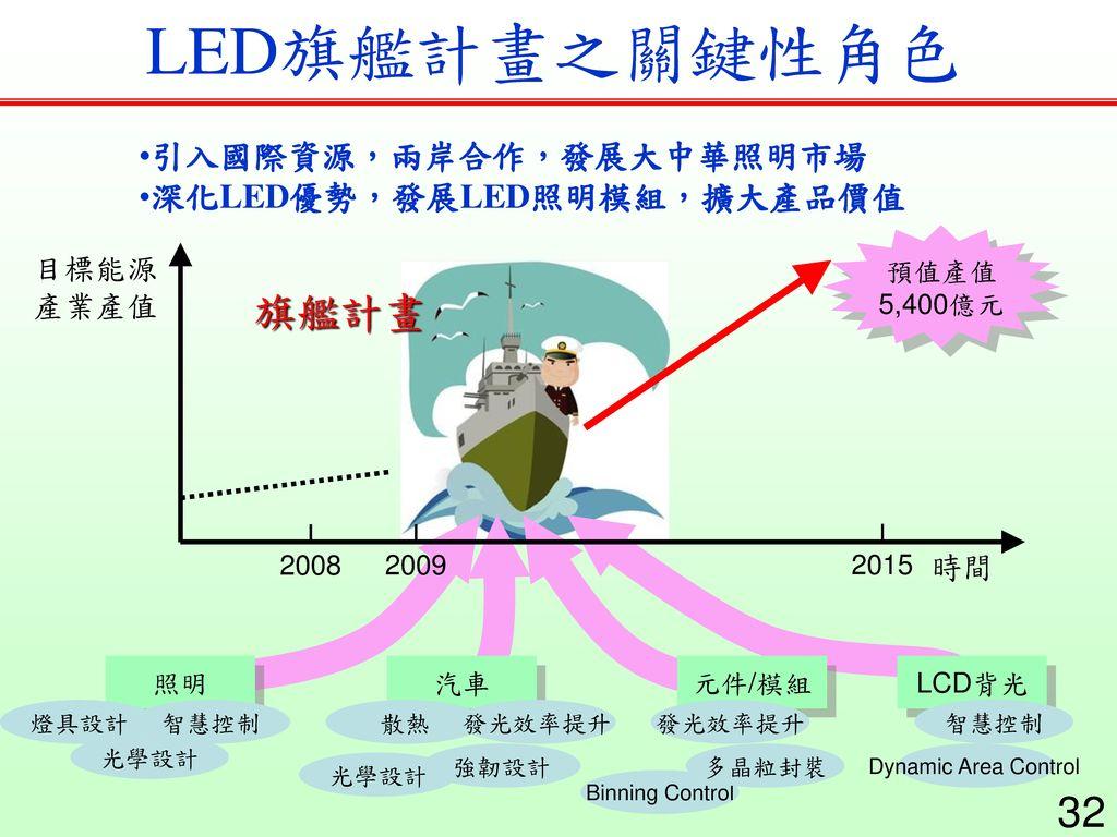 LED旗艦計畫之關鍵性角色 旗艦計畫 引入國際資源,兩岸合作,發展大中華照明市場 深化LED優勢,發展LED照明模組,擴大產品價值