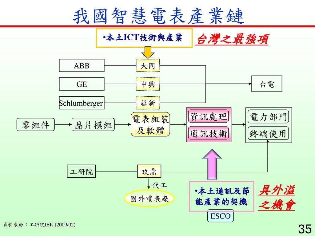 我國智慧電表產業鏈 台灣之最強項 具外溢 之機會 資訊處理 電力部門 電表組裝 及軟體 零組件 晶片模組 通訊技術 終端使用
