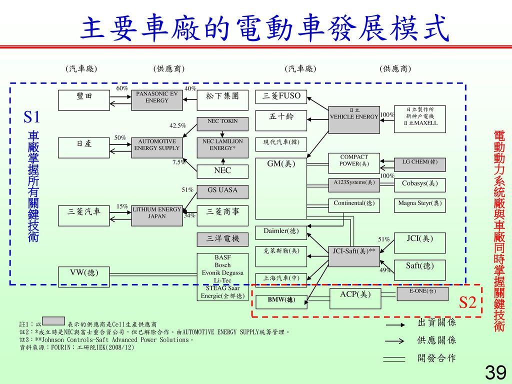 主要車廠的電動車發展模式 S1 S2 車廠掌握所有關鍵技術 電動動力系統廠與車廠同時掌握關鍵技術 出資關係 供應關係 開發合作 (汽車廠)