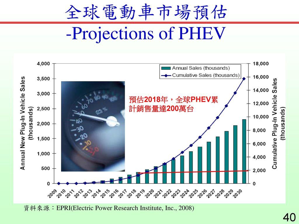 全球電動車市場預估 -Projections of PHEV
