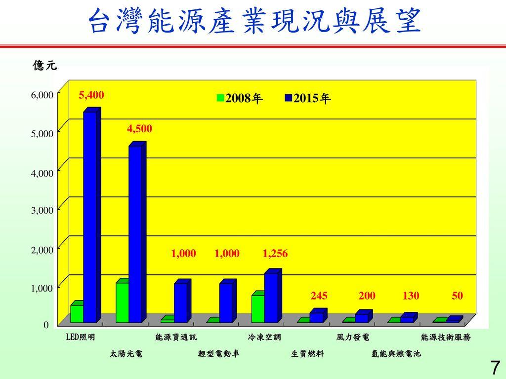 台灣能源產業現況與展望 億元. 1,000. 2,000. 3,000. 4,000. 5,000. 6,000. 5,400. 2008年. 2015年. 4,500. 1,000.
