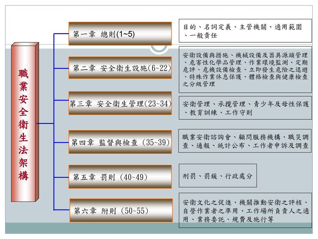 職 業 安 全 衛 生 法 架 構 第一章 總則(1~5) 第二章 安全衛生設施(6~22) 第三章 安全衛生管理(23~34)