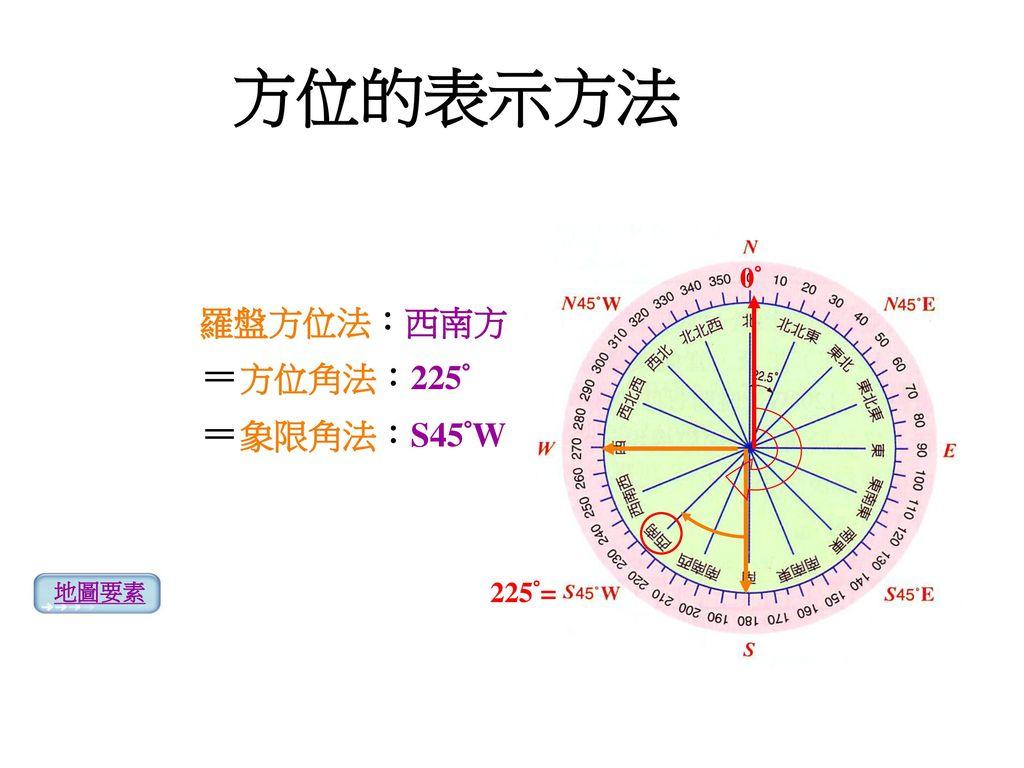 方位的表示方法 225°= 0° 羅盤方位法:西南方 =方位角法:225° =象限角法:S45°W 地圖要素