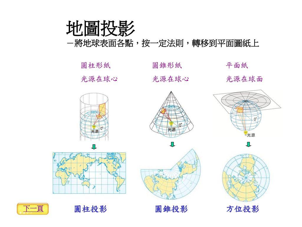 地圖投影 -將地球表面各點,按一定法則,轉移到平面圖紙上