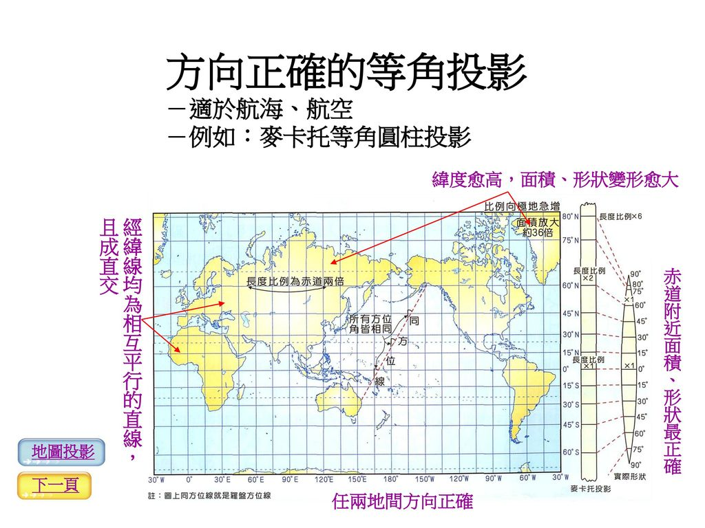 方向正確的等角投影 -適於航海、航空 -例如:麥卡托等角圓柱投影